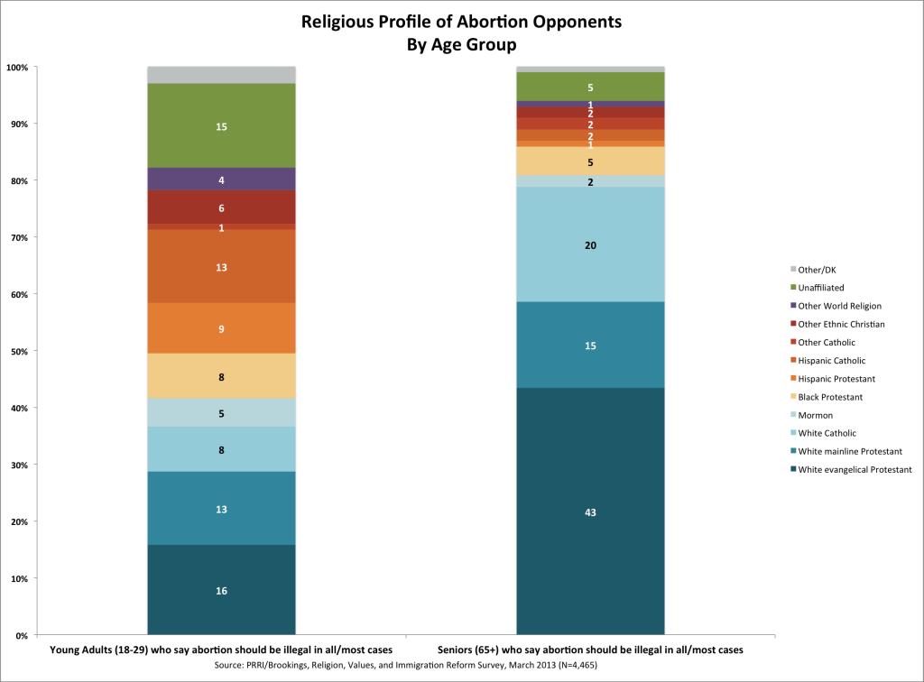 abortiondiversitybyage